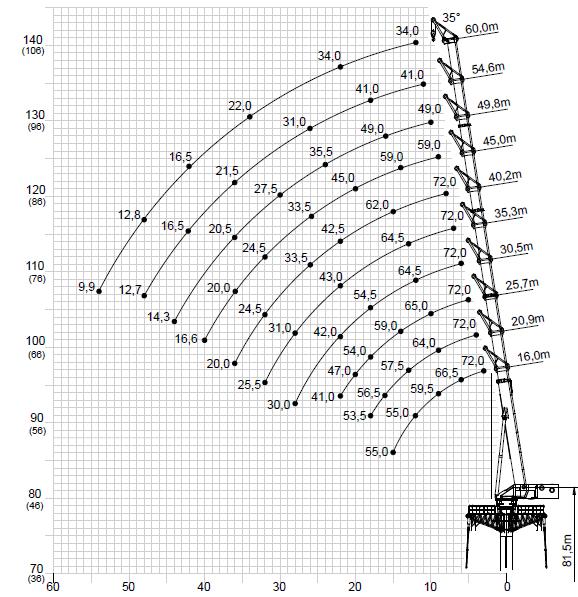 GTK1100 load chart